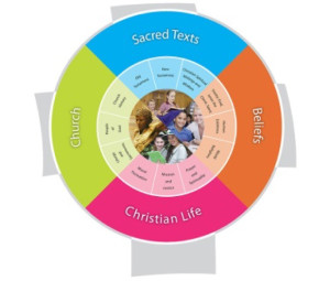 religious-education-chart1